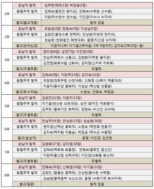 1학기 금성 발제 수정.png